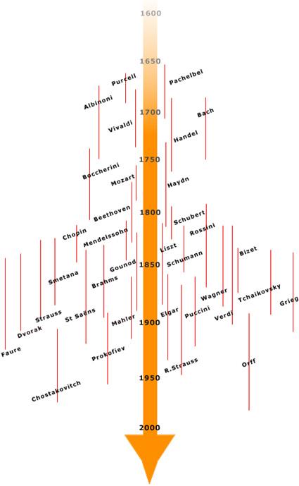 Chronologie de la musique classique 1600 2000
